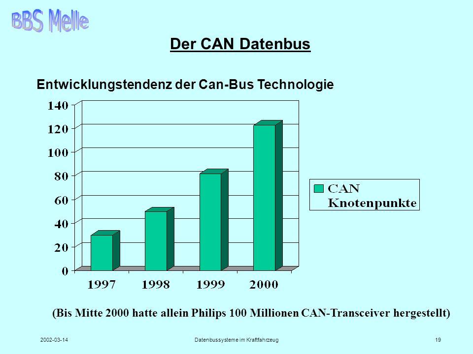 2002-03-14Datenbussysteme im Kraftfahrzeug19 Der CAN Datenbus Entwicklungstendenz der Can-Bus Technologie (Bis Mitte 2000 hatte allein Philips 100 Mil