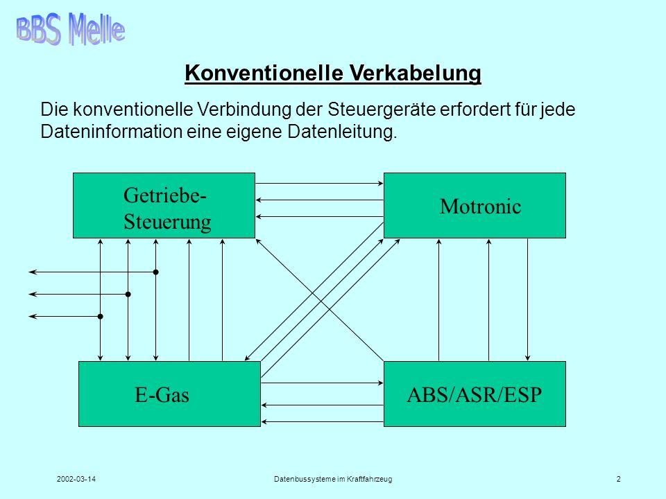 2002-03-14Datenbussysteme im Kraftfahrzeug2 Konventionelle Verkabelung Getriebe- Steuerung Motronic E-GasABS/ASR/ESP Die konventionelle Verbindung der