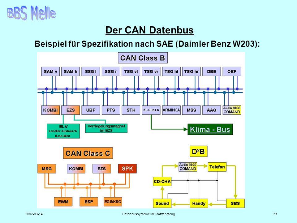 2002-03-14Datenbussysteme im Kraftfahrzeug23 Der CAN Datenbus Beispiel für Spezifikation nach SAE (Daimler Benz W203):