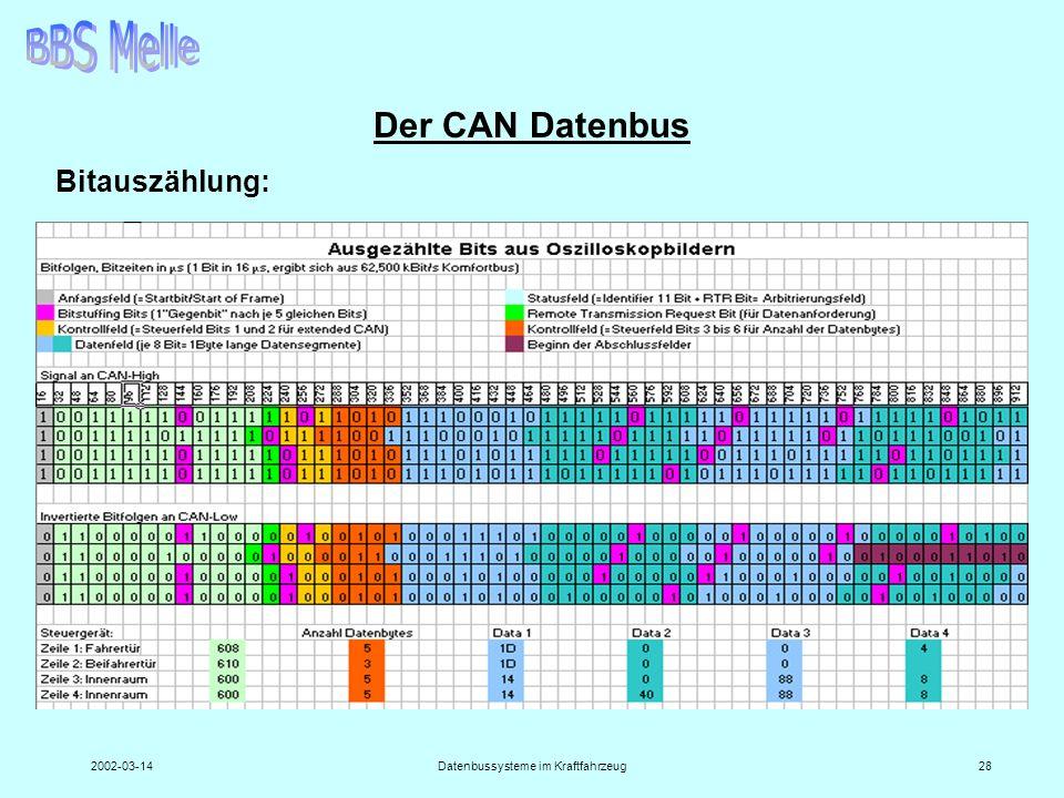 2002-03-14Datenbussysteme im Kraftfahrzeug28 Der CAN Datenbus Bitauszählung: