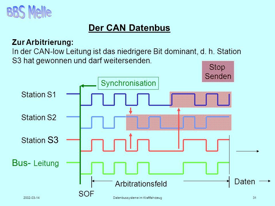 2002-03-14Datenbussysteme im Kraftfahrzeug31 Der CAN Datenbus Zur Arbitrierung: In der CAN-low Leitung ist das niedrigere Bit dominant, d. h. Station