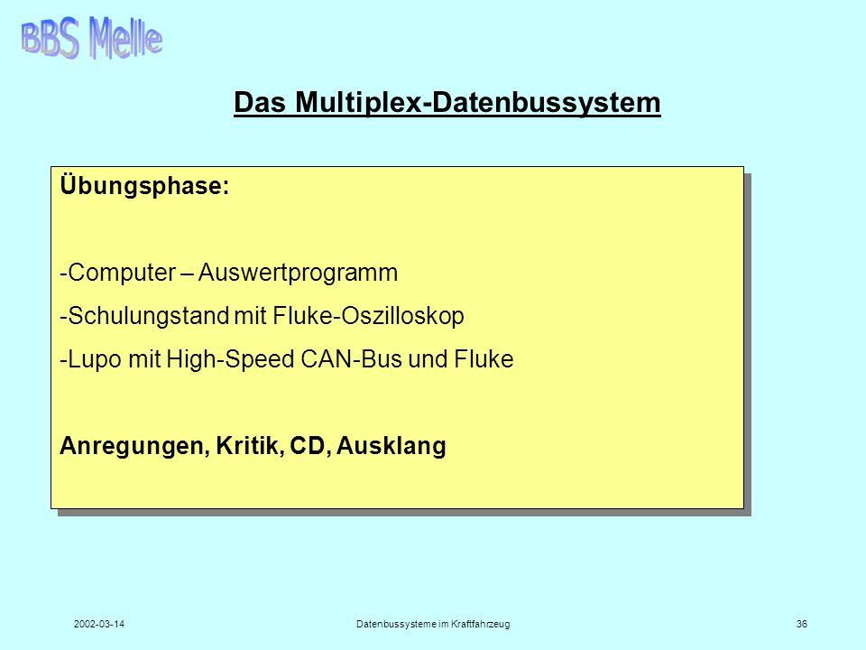 2002-03-14Datenbussysteme im Kraftfahrzeug36 Das Multiplex-Datenbussystem Übungsphase: -Computer – Auswertprogramm -Schulungstand mit Fluke-Oszillosko