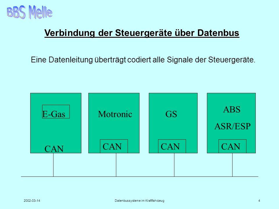 2002-03-14Datenbussysteme im Kraftfahrzeug4 Verbindung der Steuergeräte über Datenbus CAN E-GasMotronicGS ABS ASR/ESP Eine Datenleitung überträgt codi