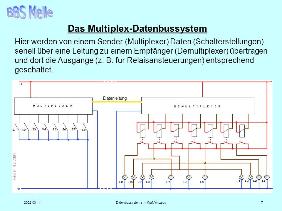 2002-03-14Datenbussysteme im Kraftfahrzeug7 Das Multiplex-Datenbussystem Hier werden von einem Sender (Multiplexer) Daten (Schalterstellungen) seriell