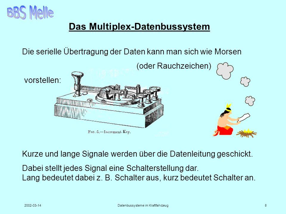 2002-03-14Datenbussysteme im Kraftfahrzeug8 Das Multiplex-Datenbussystem Die serielle Übertragung der Daten kann man sich wie Morsen (oder Rauchzeiche
