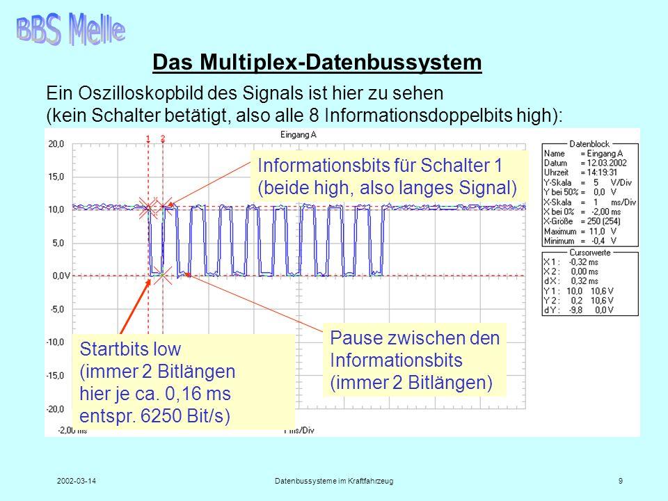 2002-03-14Datenbussysteme im Kraftfahrzeug9 Das Multiplex-Datenbussystem Ein Oszilloskopbild des Signals ist hier zu sehen (kein Schalter betätigt, al