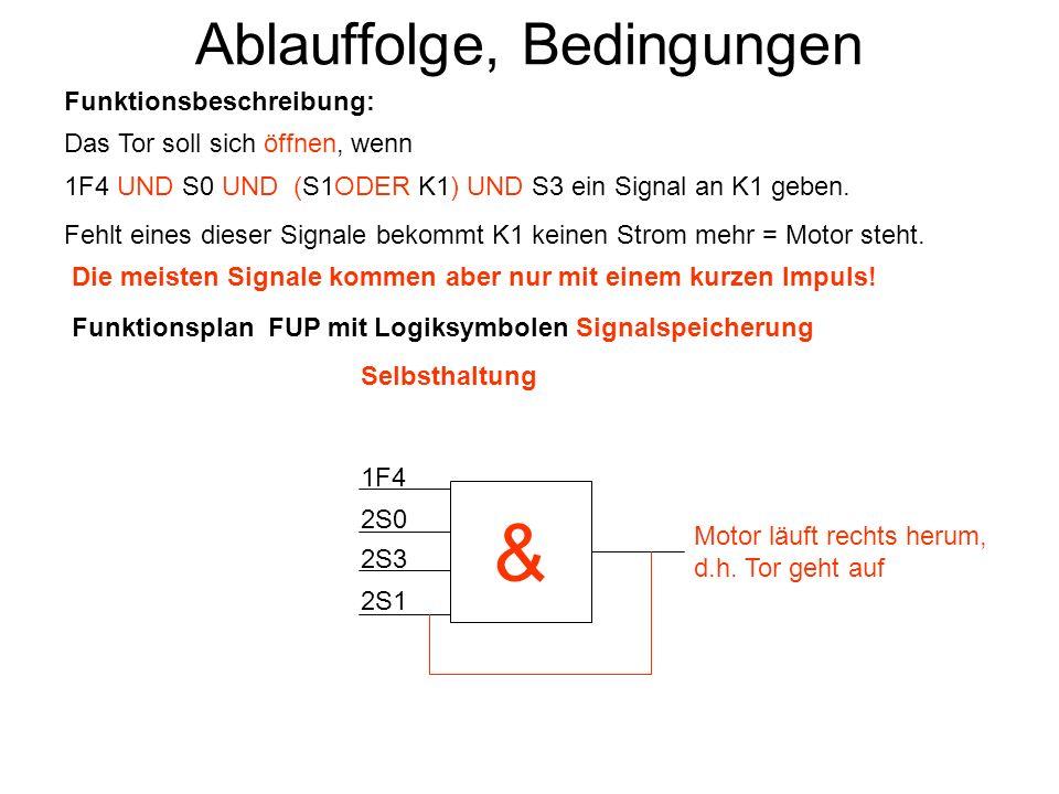 Ablauffolge, Bedingungen Das Tor soll sich öffnen, wenn 1F4 UND S0 UND (S1ODER K1) UND S3 ein Signal an K1 geben. Fehlt eines dieser Signale bekommt K