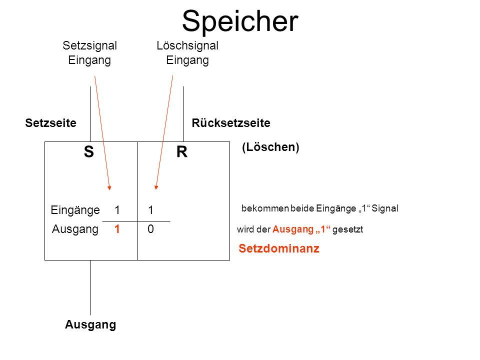 Speicher S 1 0 R 1 1 SetzseiteRücksetzseite Setzsignal Eingang Löschsignal Eingang Eingänge Ausgang bekommen beide Eingänge 1 Signal wird der Ausgang 0 gesetzt Ausgang (Löschen) Rücksetzdominanz ( Löschdominanz )