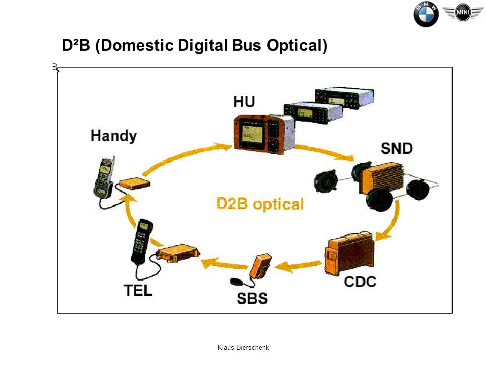 D²B (Domestic Digital Bus Optical)