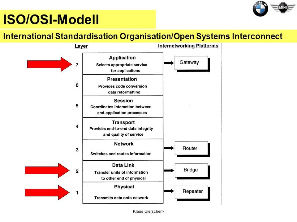 Klaus Bierschenk ISO/OSI-Modell International Standardisation Organisation/Open Systems Interconnect
