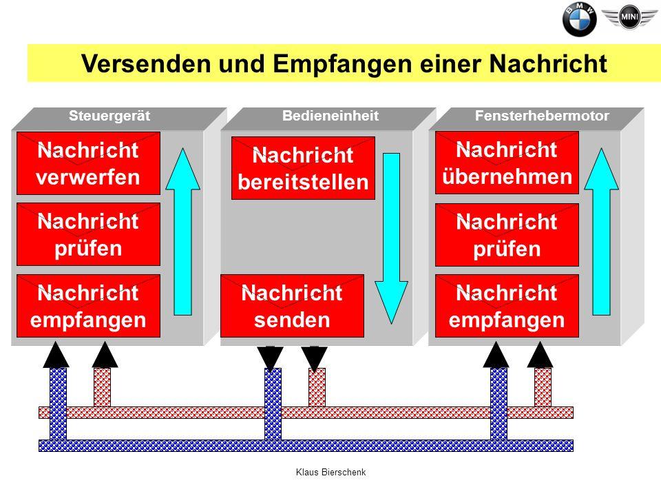 Klaus Bierschenk BedieneinheitFensterhebermotorSteuergerät Versenden und Empfangen einer Nachricht Nachricht prüfen Nachricht empfangen Nachricht send