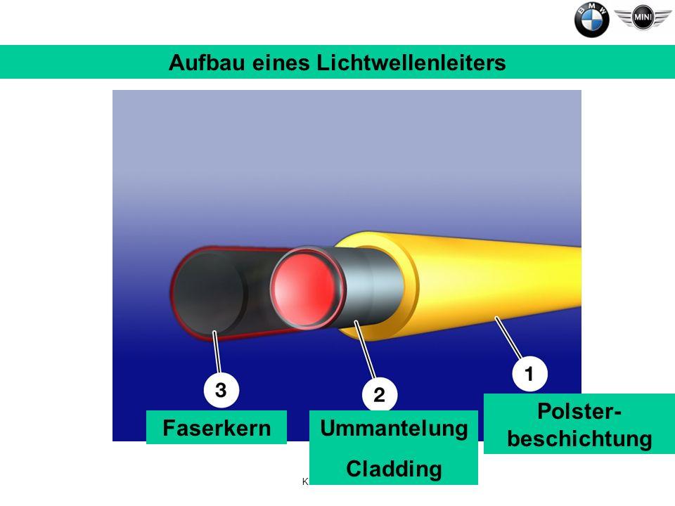 Klaus Bierschenk Aufbau eines Lichtwellenleiters FaserkernUmmantelung Cladding Polster- beschichtung