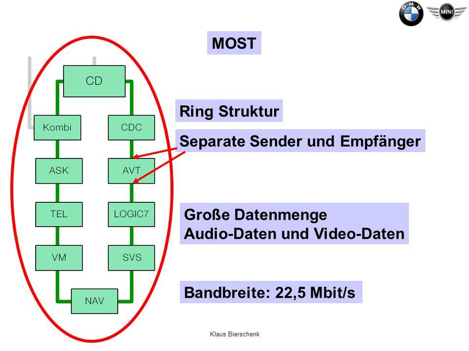Klaus Bierschenk Ring Struktur Separate Sender und Empfänger Große Datenmenge Audio-Daten und Video-Daten Bandbreite: 22,5 Mbit/s MOST