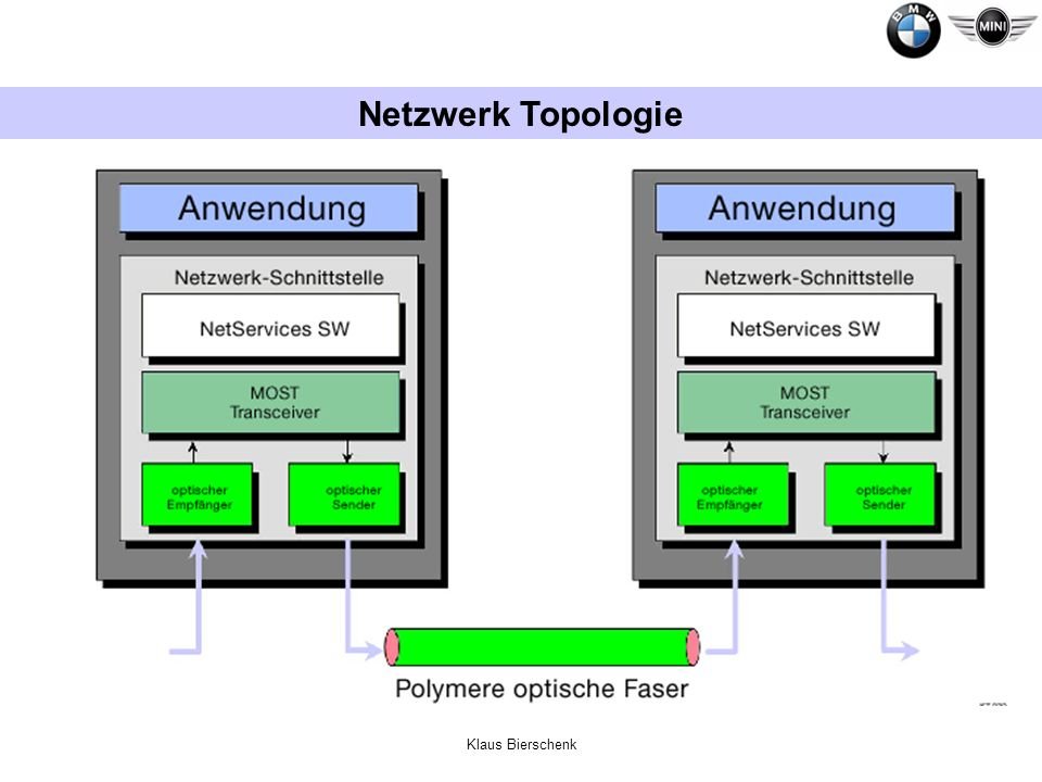 Klaus Bierschenk Netzwerk Topologie