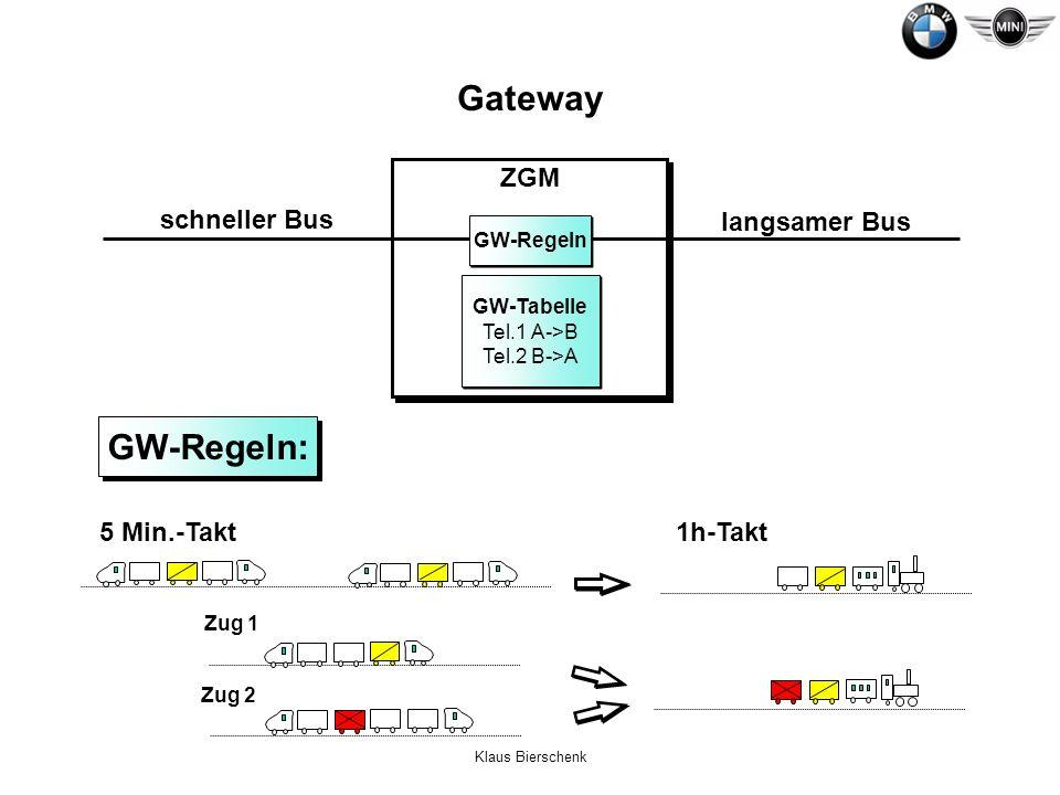 Klaus Bierschenk ZGM GW-Regeln: 1h-Takt5 Min.-Takt Zug 1 Zug 2 schneller Bus GW-Tabelle Tel.1 A->B Tel.2 B->A GW-Tabelle Tel.1 A->B Tel.2 B->A langsam
