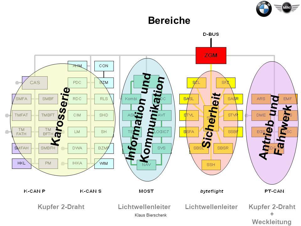Klaus Bierschenk Bustopologien und Übertragungsraten K-CAN Karosserie EMV verträglicher höhere Datenübertragung betriebssicher 0,1 MBit/s Baum-Struktur Kupfer 2-Draht PT-CAN Antrieb und Fahrwerk schnellster CAN im E65/E66 separate Wake Up Leitung 0,5 MBit/s Baum-Struktur Kupfer 2-Draht + Weckleitung MOST Information und Kommunikation kontinuierliches digitales Signal (Audio, Video) Rahmennetzwerk 22,5 MBit/s Ring-Struktur Lichtwellenleiter byteflight Sicherheit System ISIS betriebssicher Sektionen arbeiten separat 10 MBit/s Stern-Struktur Lichtwellenleiter