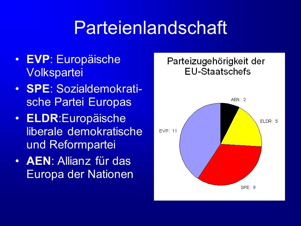 Parteienlandschaft EVP: Europäische Volkspartei SPE: Sozialdemokrati- sche Partei Europas ELDR:Europäische liberale demokratische und Reformpartei AEN