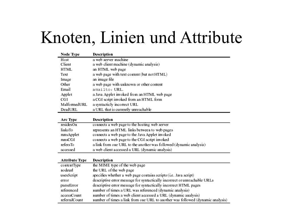Knoten, Linien und Attribute