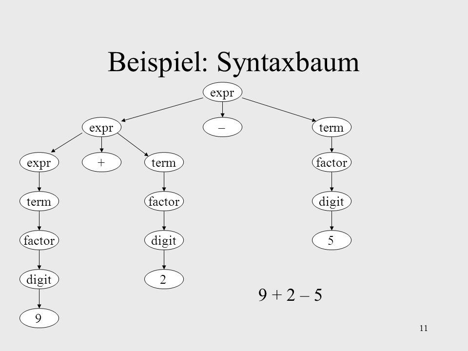 11 Beispiel: Syntaxbaum expr – + termexpr term digit factor digit factor digit 2 9 5 9 + 2 – 5
