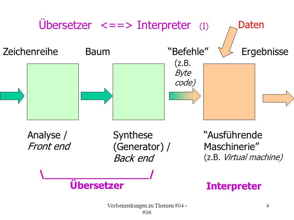 Vorbemerkungen zu Themen #04 - #06 4 Übersetzer Interpreter (I) Analyse / Front end Synthese (Generator) / Back end \_________________/ Übersetzer Ausführende Maschinerie (z.B.