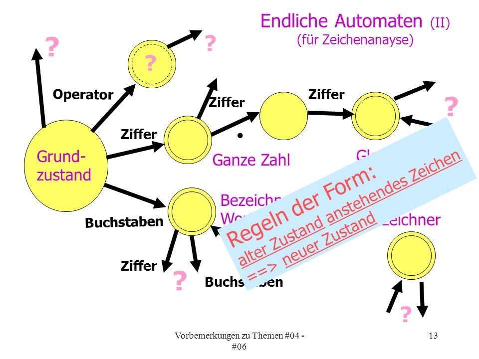 Vorbemerkungen zu Themen #04 - #06 13 Endliche Automaten (II) (für Zeichenanayse) Grund- zustand .