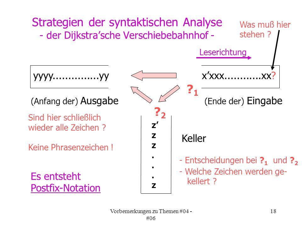 Vorbemerkungen zu Themen #04 - #06 18 Strategien der syntaktischen Analyse - der Dijkstrasche Verschiebebahnhof - (Ende der) Eingabe (Anfang der) Ausgabe Keller ?1?1 Es entsteht Postfix-Notation xxxx............xx.
