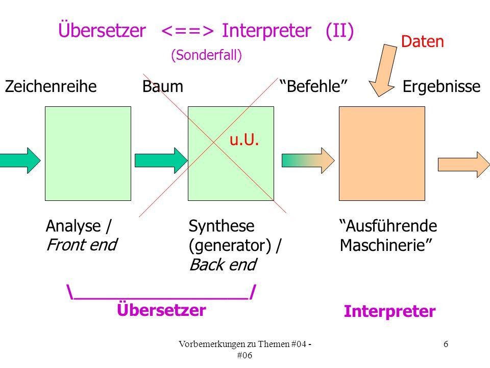 Vorbemerkungen zu Themen #04 - #06 6 Übersetzer Interpreter (II) (Sonderfall) Analyse / Front end Synthese (generator) / Back end \_________________/ Übersetzer Ausführende Maschinerie Interpreter Zeichenreihe Baum Befehle Ergebnisse u.U.