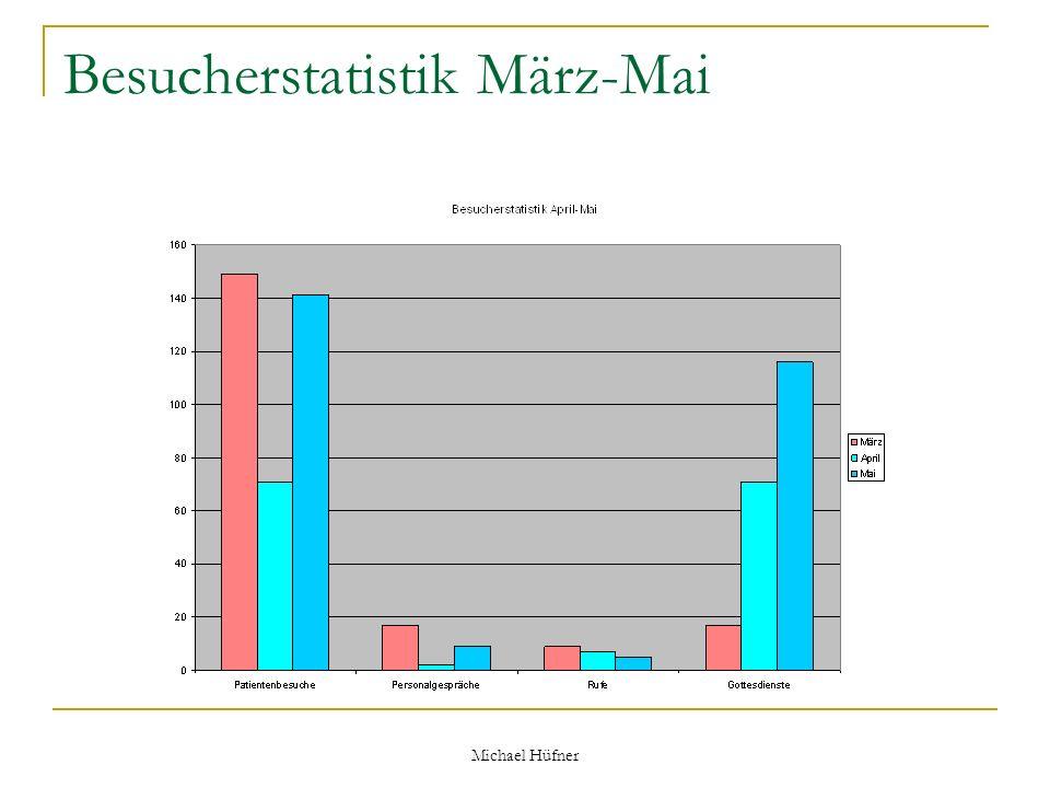 Michael Hüfner Besucherstatistik März-Mai