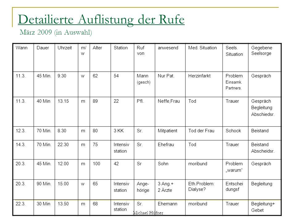 Michael Hüfner Detailierte Auflistung der Rufe März 2009 (in Auswahl) WannDauerUhrzeitm/ w AlterStationRuf von anwesendMed. SituationSeels. Situation