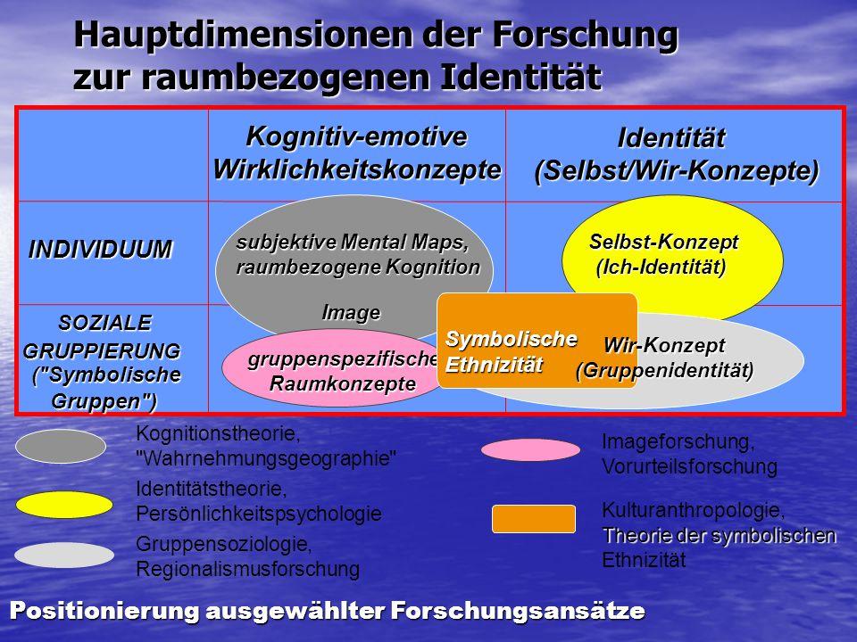 Hauptdimensionen der Forschung zur raumbezogenen Identität Identitätstheorie, Persönlichkeitspsychologie INDIVIDUUMSOZIALEGRUPPIERUNG (