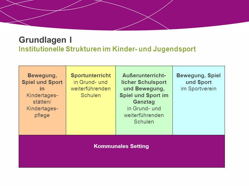 Grundlagen I Institutionelle Strukturen im Kinder- und Jugendsport Kommunales Setting Bewegung, Spiel und Sport im Sportverein Außerunterricht- licher