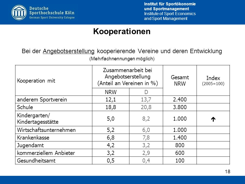 Institut für Sportökonomie und Sportmanagement Institute of Sport Economics and Sport Management Kooperationen Bei der Angebotserstellung kooperierend