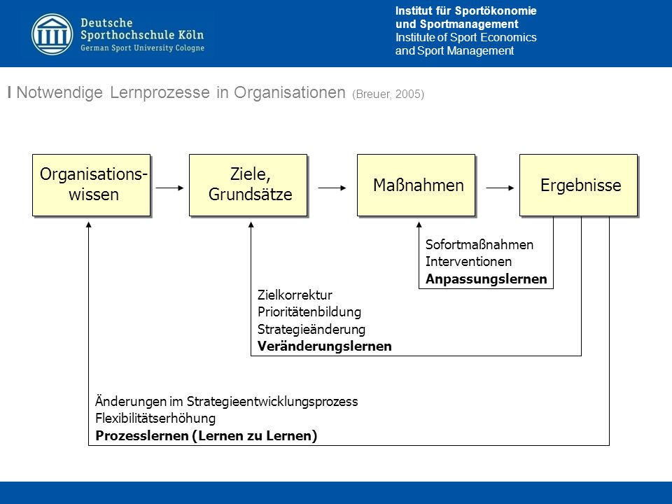 Institut für Sportökonomie und Sportmanagement Institute of Sport Economics and Sport Management I Notwendige Lernprozesse in Organisationen (Breuer,