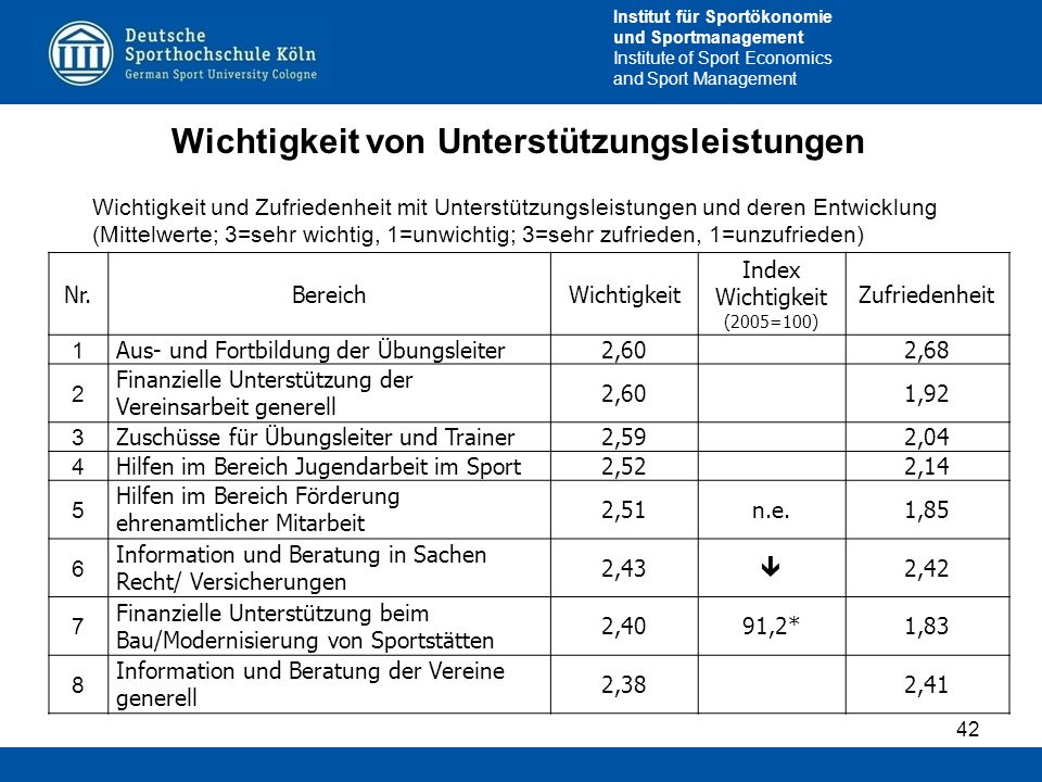 Institut für Sportökonomie und Sportmanagement Institute of Sport Economics and Sport Management Wichtigkeit von Unterstützungsleistungen 42 Wichtigke