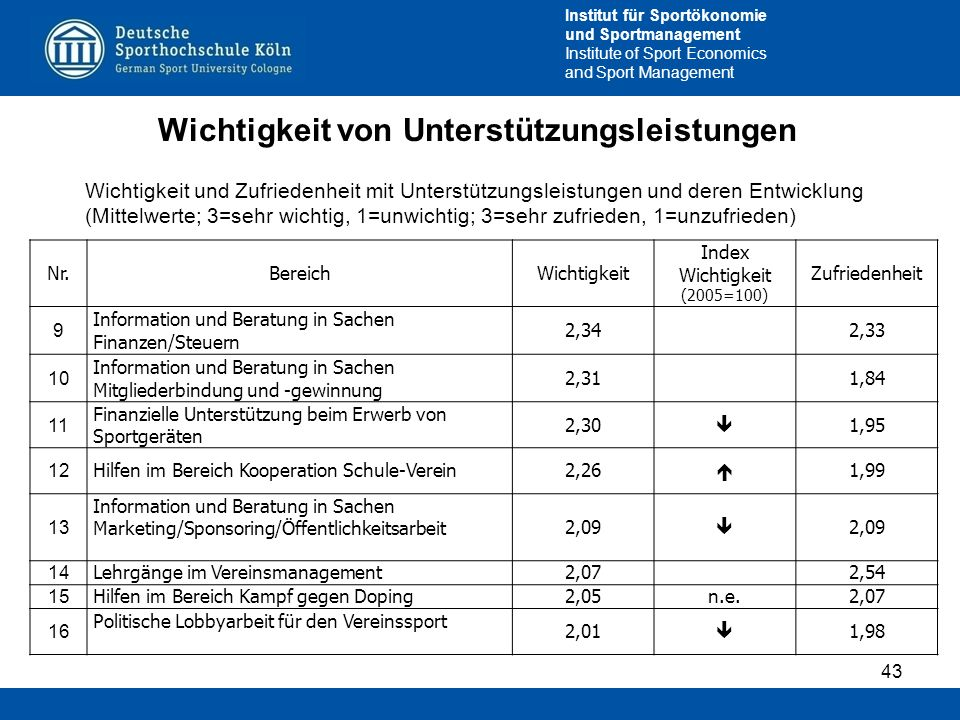 Institut für Sportökonomie und Sportmanagement Institute of Sport Economics and Sport Management Wichtigkeit von Unterstützungsleistungen 43 Wichtigke