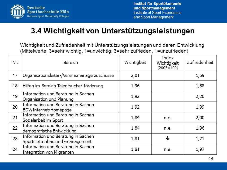 Institut für Sportökonomie und Sportmanagement Institute of Sport Economics and Sport Management 3.4 Wichtigkeit von Unterstützungsleistungen 44 Wicht