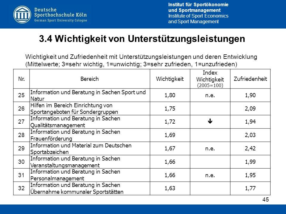 Institut für Sportökonomie und Sportmanagement Institute of Sport Economics and Sport Management 3.4 Wichtigkeit von Unterstützungsleistungen 45 Wicht