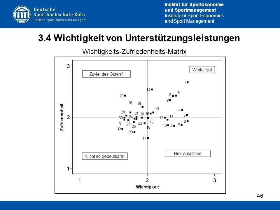 Institut für Sportökonomie und Sportmanagement Institute of Sport Economics and Sport Management 3.4 Wichtigkeit von Unterstützungsleistungen 46 Wicht