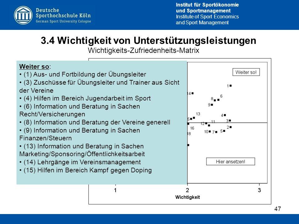 Institut für Sportökonomie und Sportmanagement Institute of Sport Economics and Sport Management 3.4 Wichtigkeit von Unterstützungsleistungen 47 Wicht
