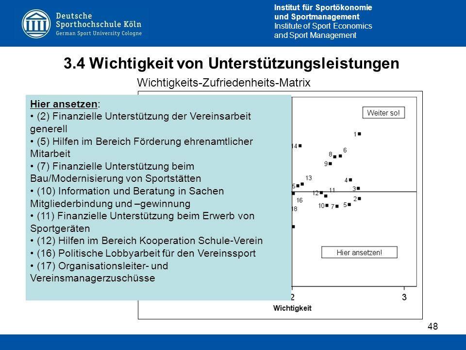 Institut für Sportökonomie und Sportmanagement Institute of Sport Economics and Sport Management 3.4 Wichtigkeit von Unterstützungsleistungen 48 Wicht