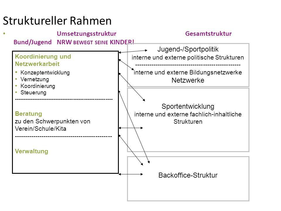 Struktureller Rahmen Umsetzungsstruktur Gesamtstruktur Bund/JugendNRW BEWEGT SEINE KINDER! Koordinierung und Netzwerkarbeit Konzeptentwicklung Vernetz