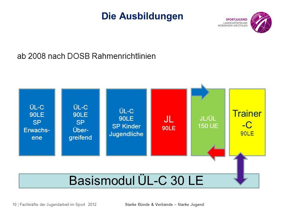 10 | Fachkräfte der Jugendarbeit im Sport 2012 Starke Bünde & Verbände – Starke Jugend ab 2008 nach DOSB Rahmenrichtlinien Die Ausbildungen ÜL-C 90LE
