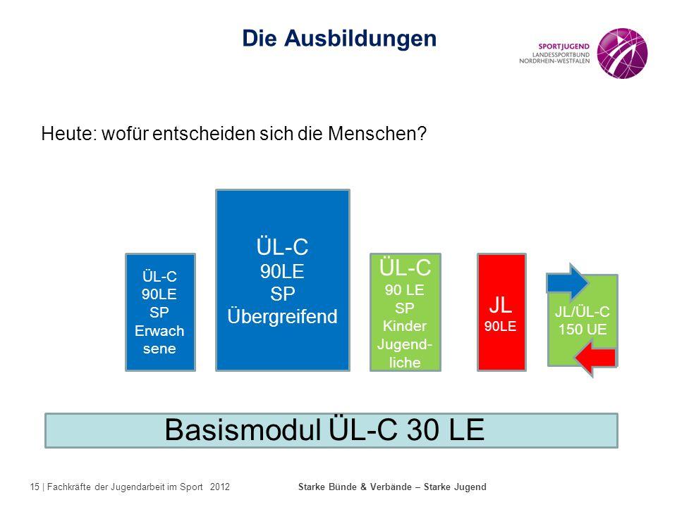 15 | Fachkräfte der Jugendarbeit im Sport 2012 Starke Bünde & Verbände – Starke Jugend Heute: wofür entscheiden sich die Menschen? Die Ausbildungen ÜL