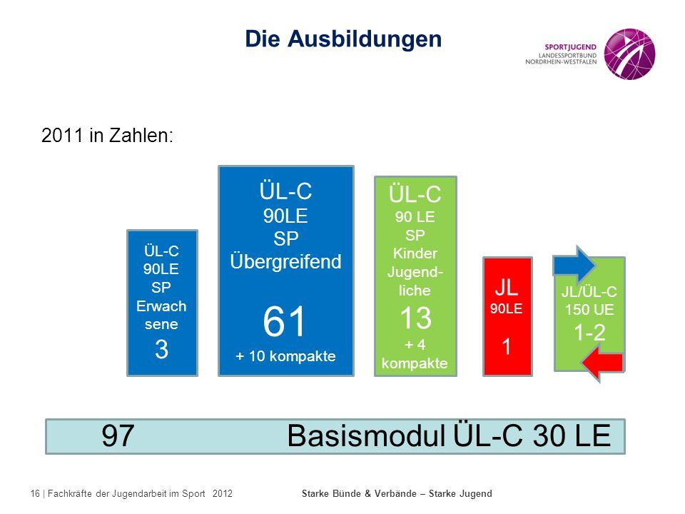 16 | Fachkräfte der Jugendarbeit im Sport 2012 Starke Bünde & Verbände – Starke Jugend 2011 in Zahlen: Die Ausbildungen ÜL-C 90LE SP Erwach sene 3 JL/