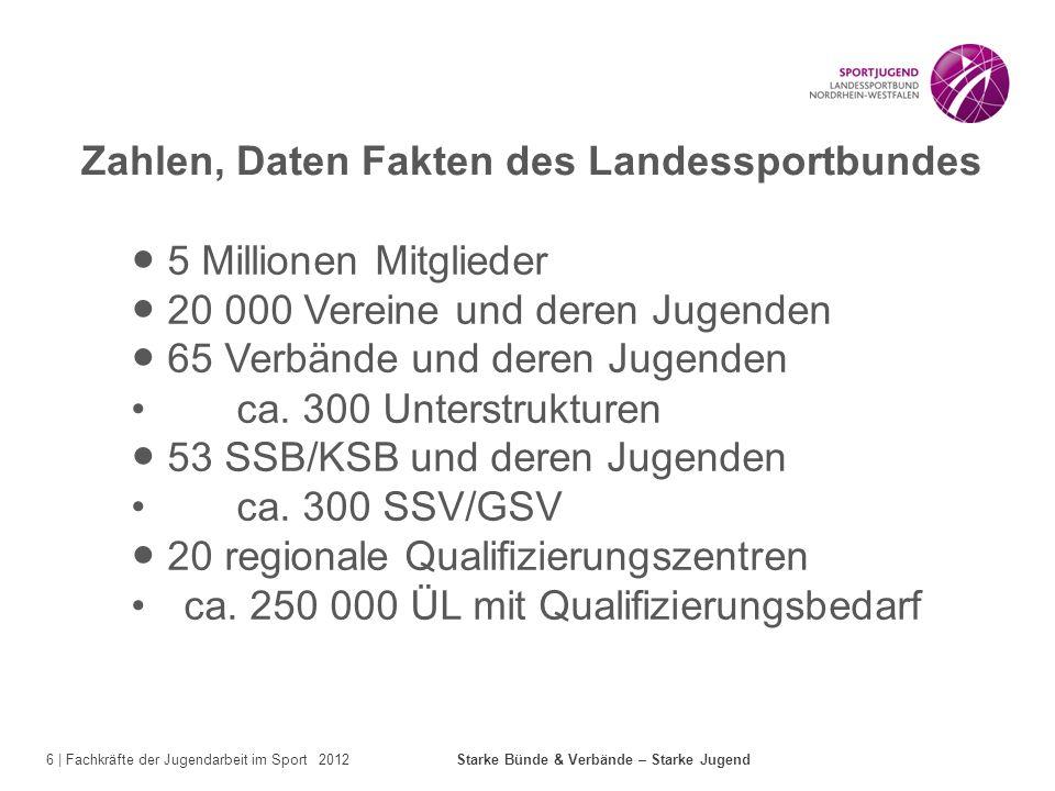 6 | Fachkräfte der Jugendarbeit im Sport 2012 Starke Bünde & Verbände – Starke Jugend Zahlen, Daten Fakten des Landessportbundes 5 Millionen Mitgliede