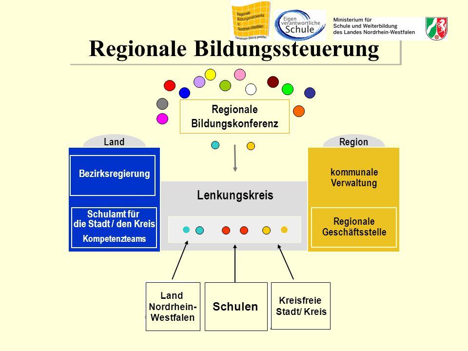 21 | Der Kinder- und Jugendsport in Bildungsnetzwerken, Köln 17.03.2010 21 Lenkungskreis Regionale Bildungskonferenz Kreisfreie Stadt/ Landkreis Regio