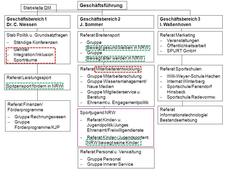 Geschäftsführung Stabstelle QM Geschäftsbereich 1 Dr. C. Niessen Geschäftsbereich 3 I. Waßenhoven Referat Finanzen/ Förderprogramme Gruppe Rechnungswe