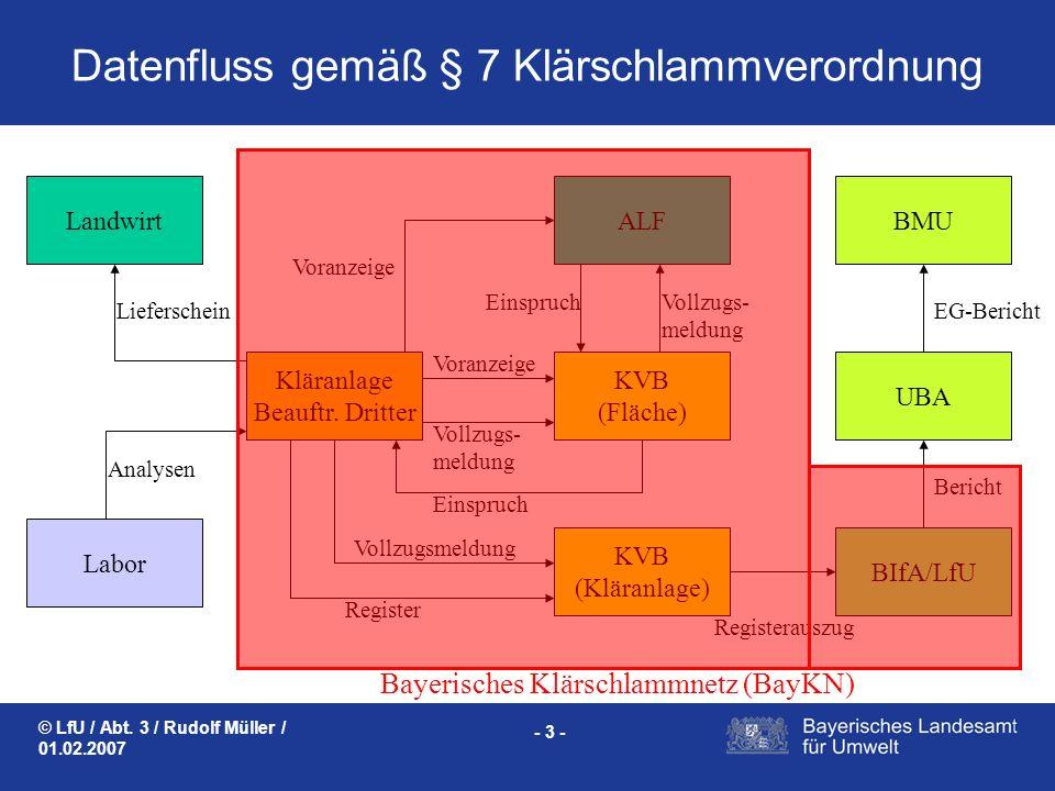 © LfU / Abt. 3 / Rudolf Müller / 01.02.2007 - 3 - Datenfluss gemäß § 7 Klärschlammverordnung Landwirt Register Voranzeige Vollzugs- meldung Vollzugsme