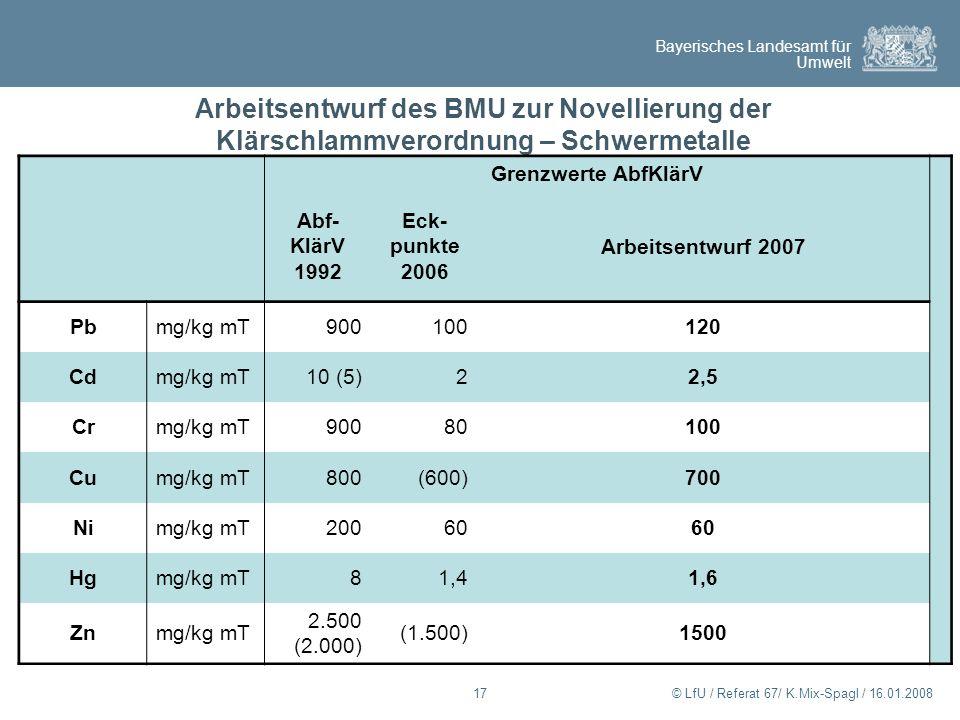 Bayerisches Landesamt für Umwelt © LfU / Referat 67/ K.Mix-Spagl / 16.01.200817 Arbeitsentwurf des BMU zur Novellierung der Klärschlammverordnung – Sc
