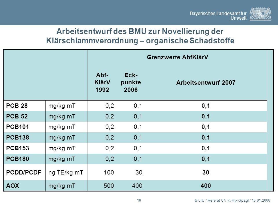 Bayerisches Landesamt für Umwelt © LfU / Referat 67/ K.Mix-Spagl / 16.01.200818 Arbeitsentwurf des BMU zur Novellierung der Klärschlammverordnung – or
